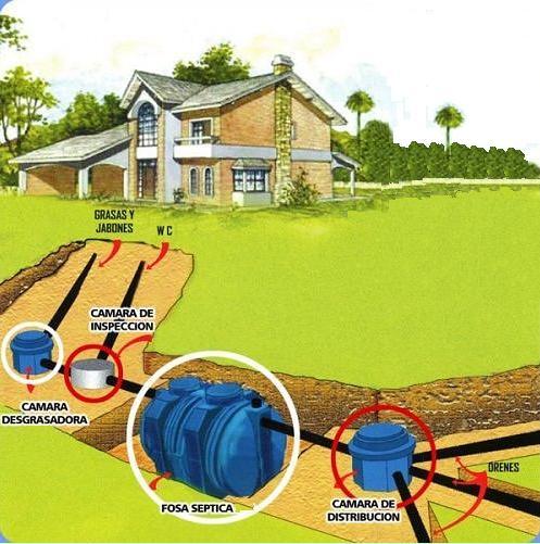 Fosa s ptica plantas de tratamiento de aguas residuales for Depuradora estanque
