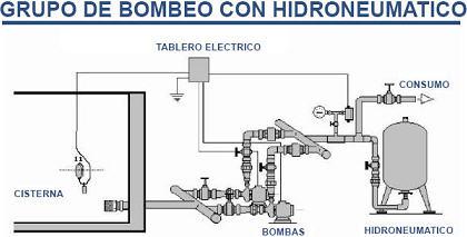 Equipo de Bombeo con Hidroneumático