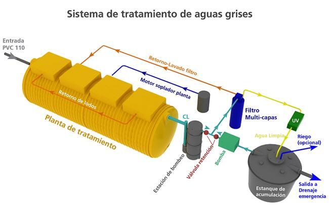 sistema de tratamiento de aguas grises fosas sépticas alcantarillado